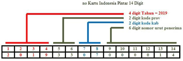 nomor-KIP