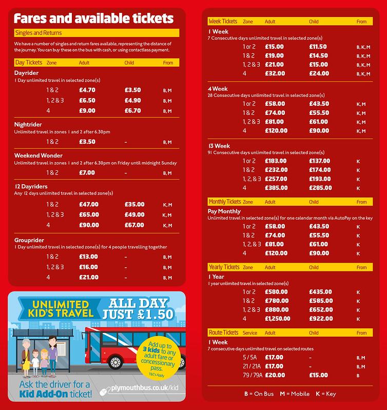 Citybus fares