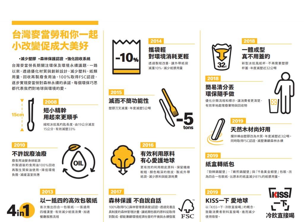 台灣麥當勞的環保歷程。麥當勞提供