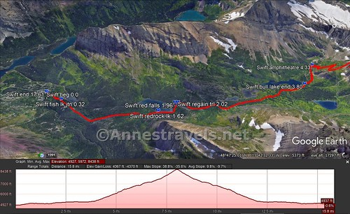 Visual trail map of the Swiftcurrent Pass Trail from the TH to the Swiftcurrent Amphitheater - the elevation profile is for the trail all the way up to Swiftcurrent Peak; this section of the trail is the flat part of the profile. Glacier National Park, Montana
