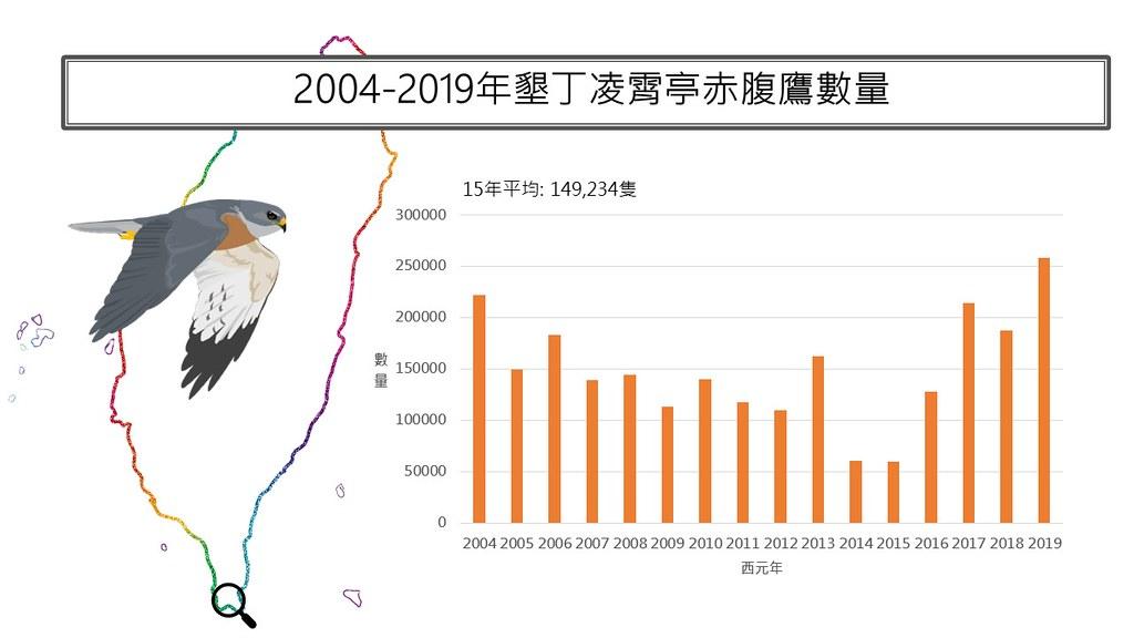 赤腹鷹十年來監測族群數量。圖片來源:台灣猛禽研究會提供