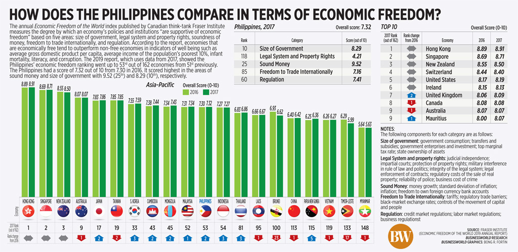 How does the Philippines compare in terms of economic freedom?