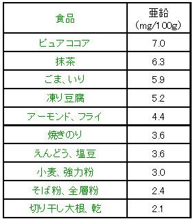 亜鉛 植物性食品