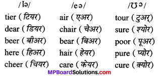 MP Board Class 10th General English The Spring Blossom Solutions Chapter 13 Opportunity for Youth 2