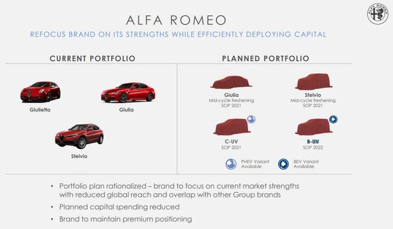 1d3a3007-alfa-romeo-future-product-p-1024x567