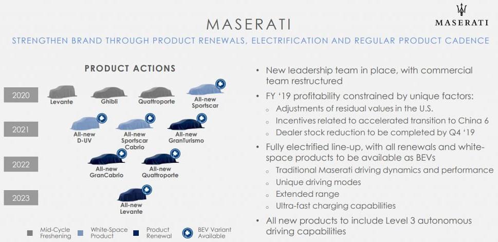 697ac4e9-maserati-future-product-pla-1024x568