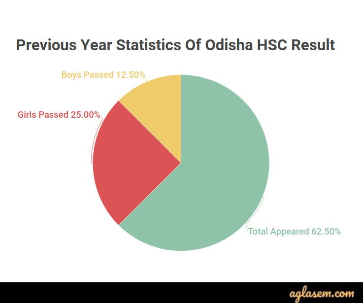 Odisha HSC Result 2020