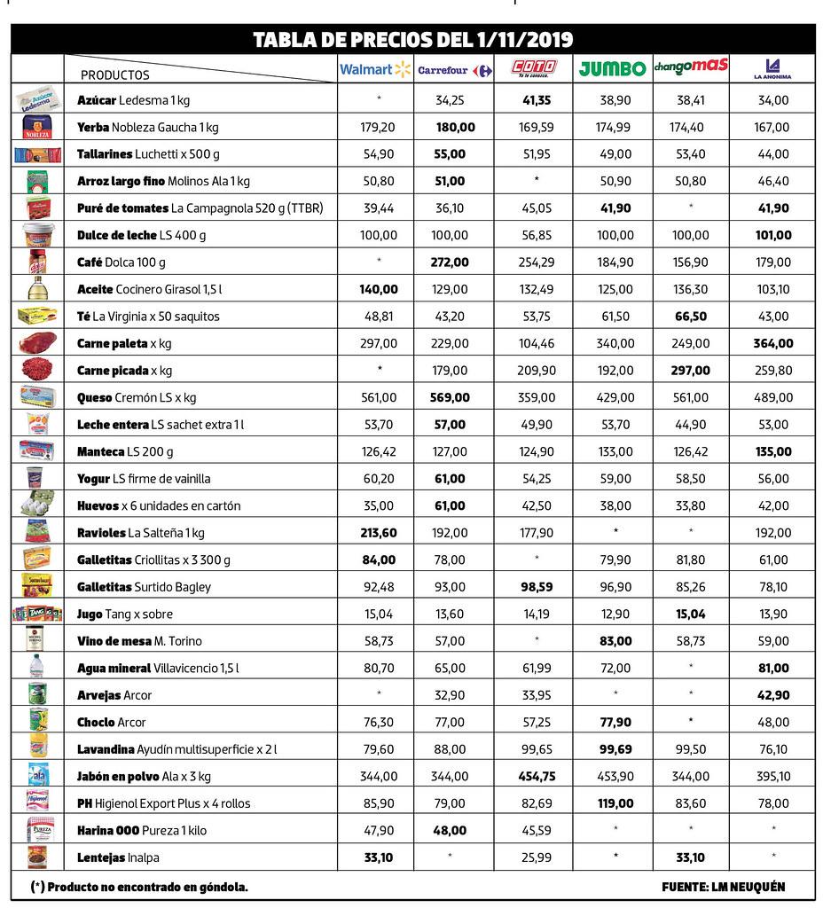 tabla-precios-canasta