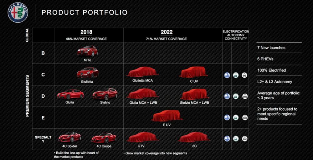 Alfa_Romeo_plan_2018-2022_01-1024x523