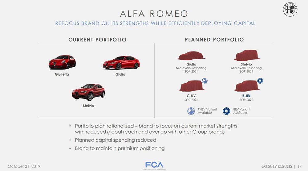 1d3a3007-alfa-romeo-future-product-p