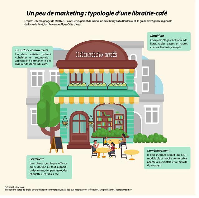 Café librairie - infographie