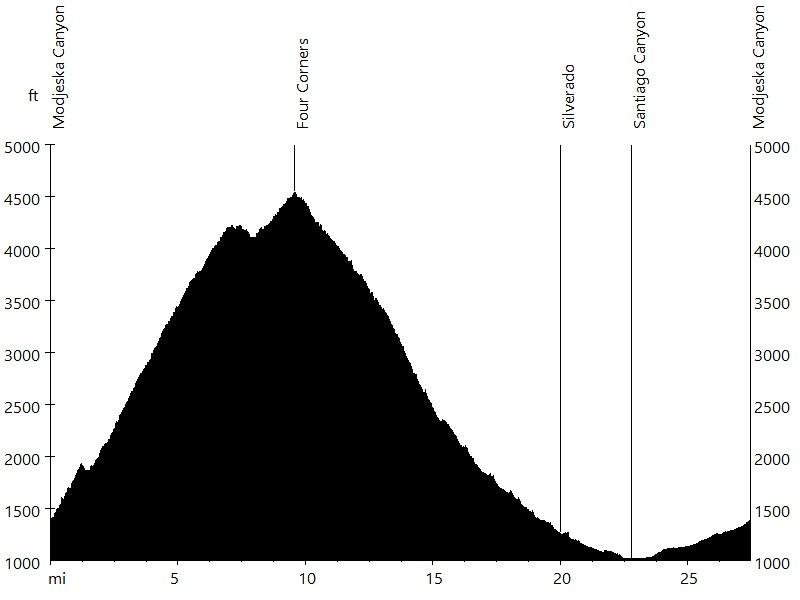 Four Corners via Harding and Silverado Canyon • Route Profile