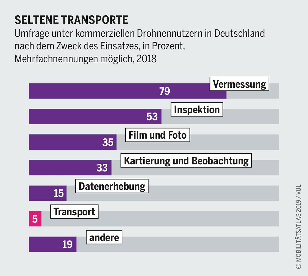 Mobilitätsatlas - SELTENE TRANSPORTE Umfrage unter kommerziellen Drohnennutzern in Deutschland nach dem Zweck des Einsatzes, in Prozent, Mehrfachnennungen möglich, 2018