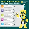How Chatbots Are Helping Business