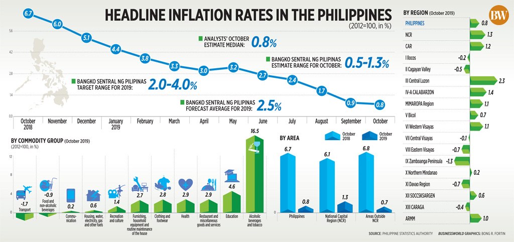 Headline inflation rates in the Philippines (October 2019)