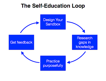 The Self-Education Loop