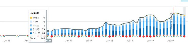 TLP semrush graph