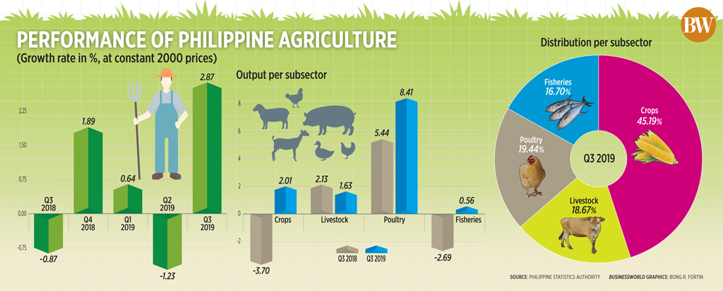 Performance of Philippine agriculture (Q3 2019)