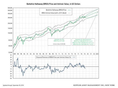 share chart