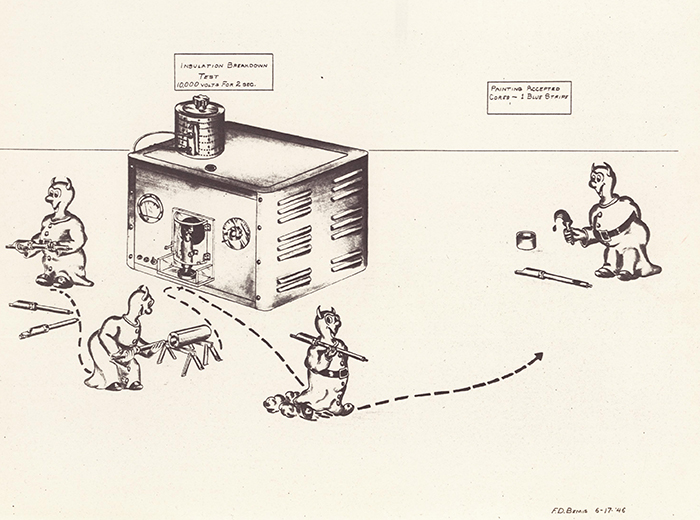 A cartoon drawing of four devils performing high-electrical potential testing.