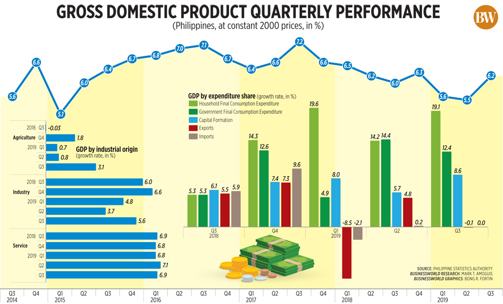 Gross domestic product quarterly performance (Q3 2019)
