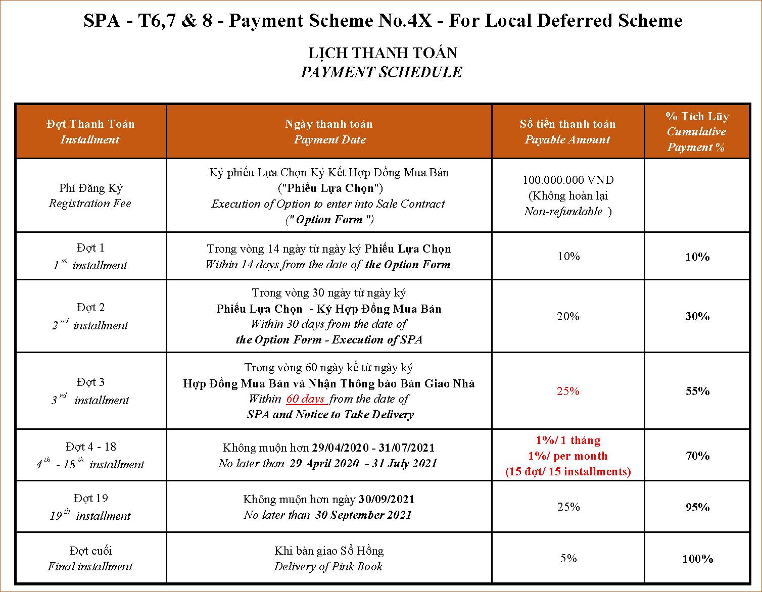 Lịch thanh toán trả chậm đến 2021 tháp 6, tháp 7 và tháp 8 căn hộ The View - Riviera Point quận 7 - Keppel Land.