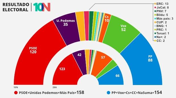 Resultado Electoral 10N 2019
