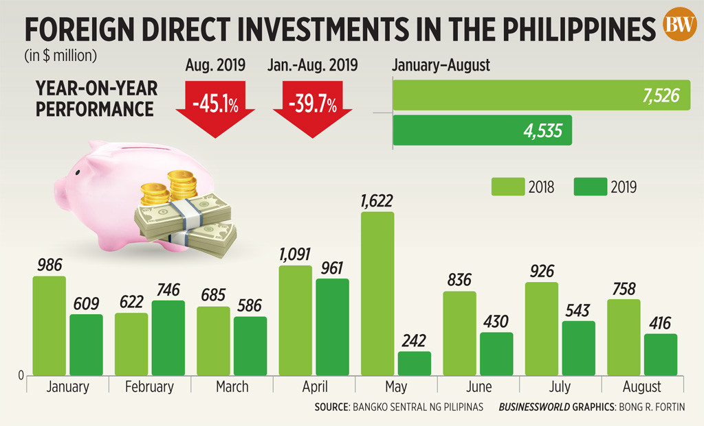 Foreign direct investments in the Philippines (August 2019)