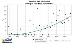 Days per year when the Beaufort Sea is 30% or more open water