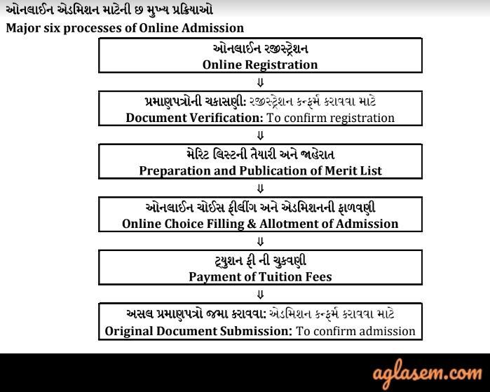 Gujarat Nursing Admission 2020 Merit List Released For Mock Round Choice Filling Admission And Result Aglasem Admission