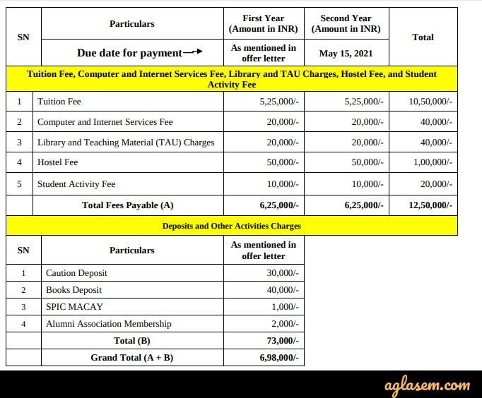 IRMA 2020 fee structure