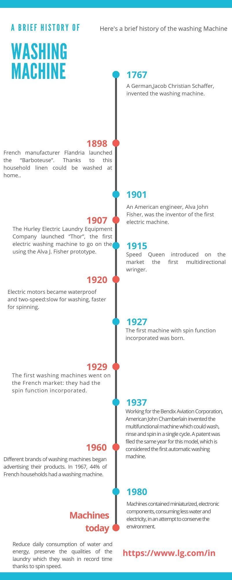 History of Washing Machine