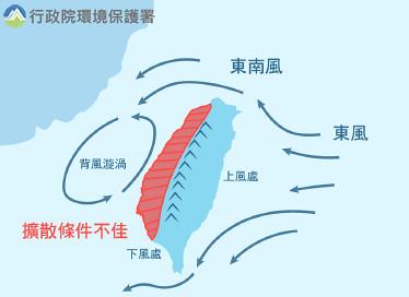 受到東風吹拂在西部行程背風漩渦,擴散條件不佳。孫文臨攝