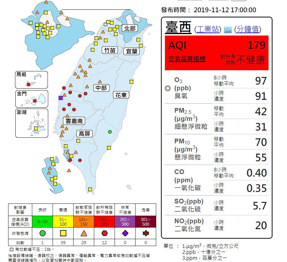 台西測站的AQI指標高達179,來為全台最劣。