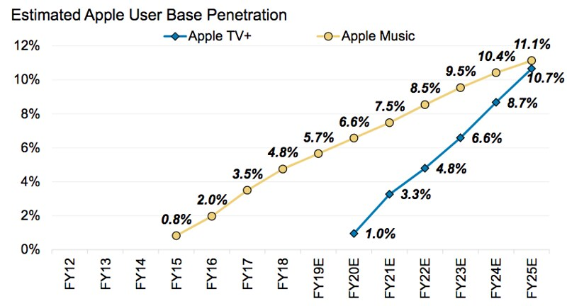 Apple tv+ apple music penetration