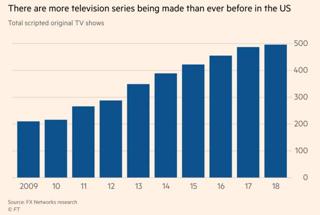 US Television series