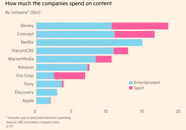 Streaming spending by companie: Disney, Netflix, Comcast
