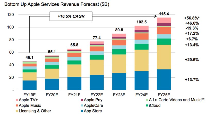 Apple services revenue forecast