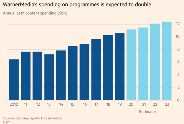 WarnerMedia spending programmes