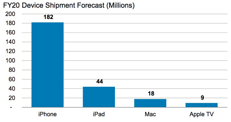 Apple device forecast