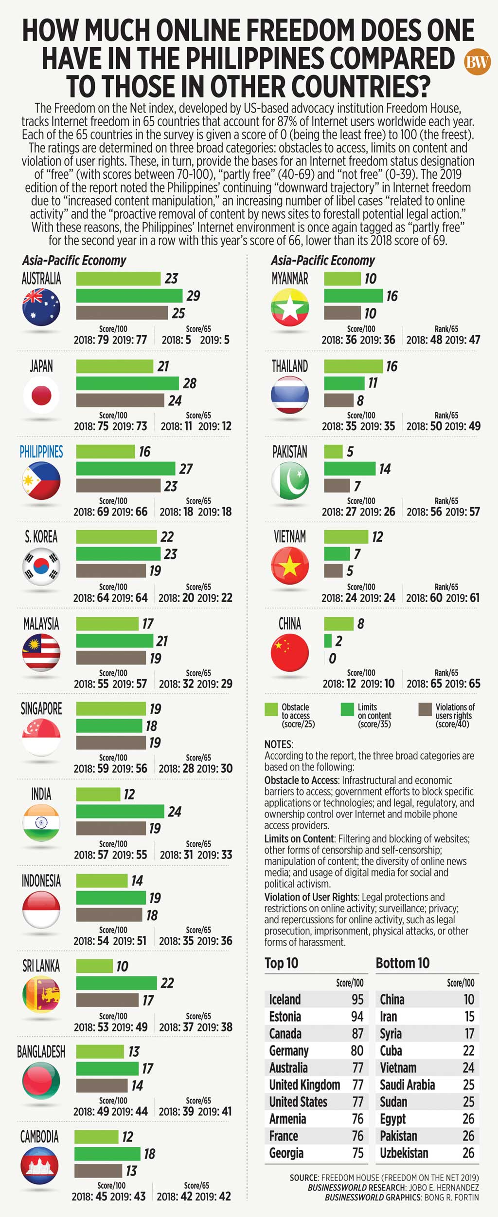 How much online freedom does one have in the Philippines compared to those in other countries?