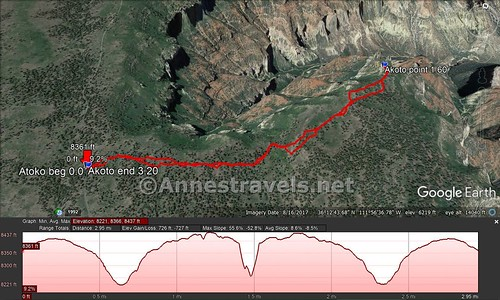 Visual trail map and elevation profile for my walk out and back from Atoko Point, Grand Canyon National Park, Arizona