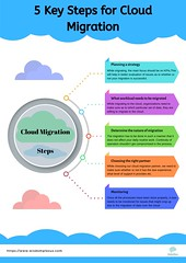 5 Key Steps for Cloud Migration