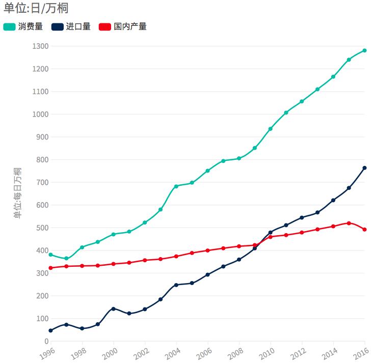 中國石油及原油的消費、生產和進口狀況。