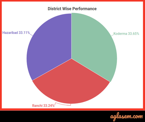 JAC 9th result statistics