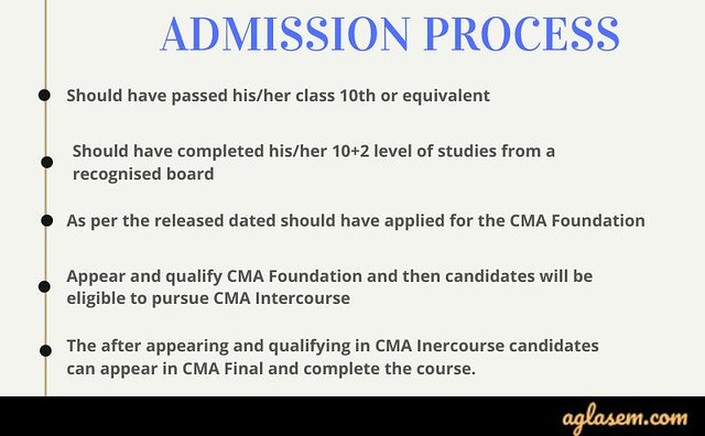 ICMAI CMA Foundation Admission Process
