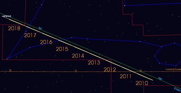 Uranus2010-2018.jpg
