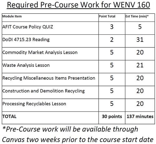 WENV 160 Pre-course