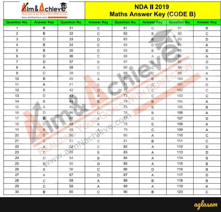 NDA Mathematics Answer Key 2019 Set B (17 Nov 2019 Exam) - Get Here