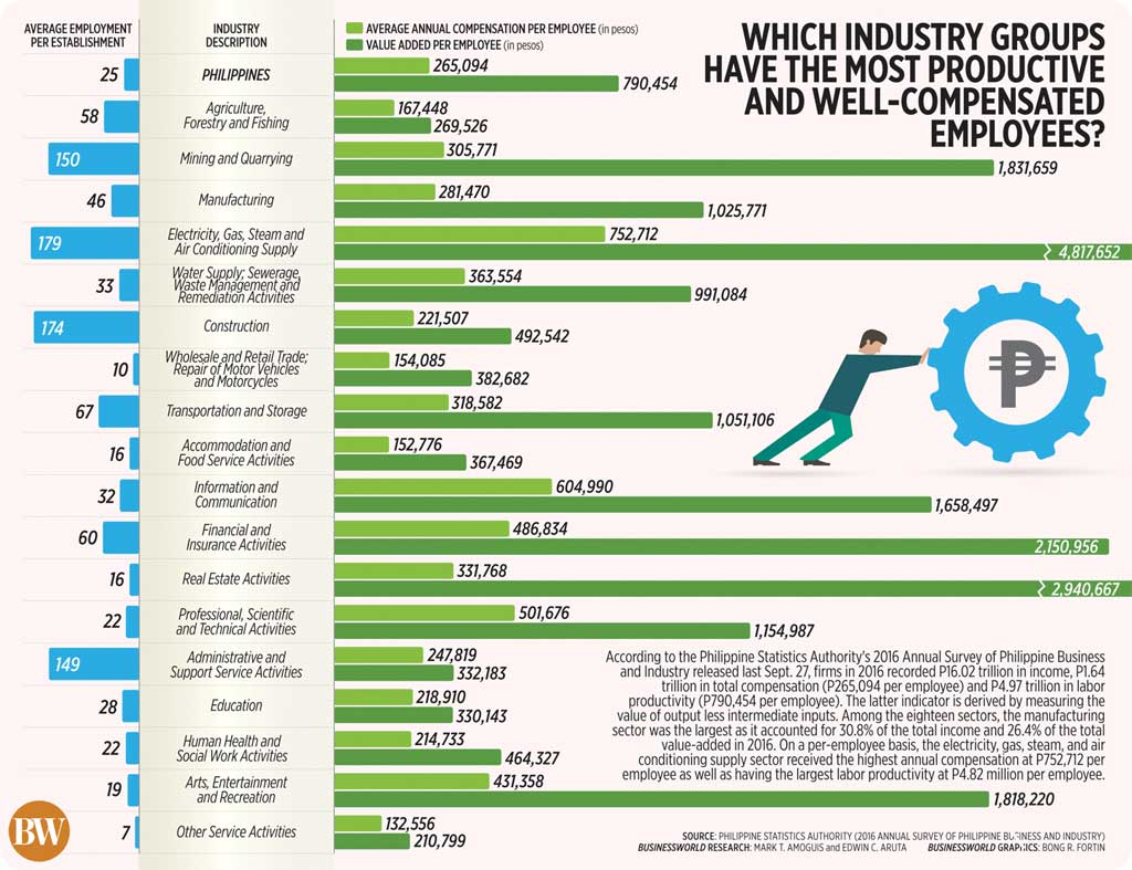 Which industry groups have the most productive and well-compensated employees?